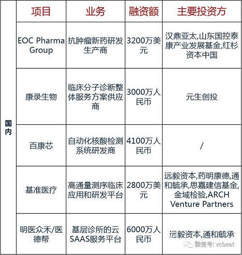 4、医健领域活动预告